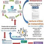 Traducción de lecturas críticas DARE de metaanálisis